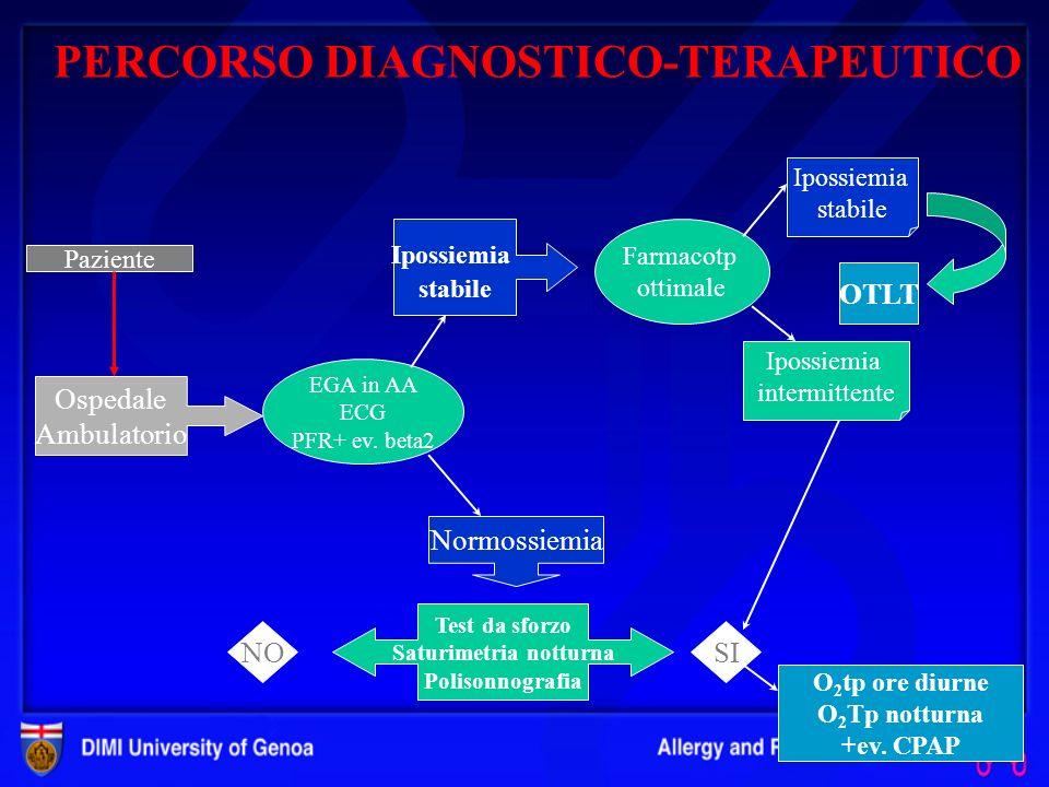 OTLT Indicazioni Nei pazienti BPCO che presentino desaturazione intermittente è possibile prescrivere lO 2 Tp quando: Nel sonno la SpO 2 si mantenga <