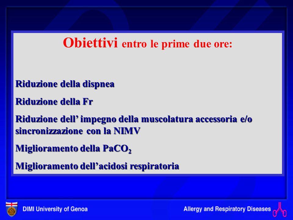 VENTILAZIONE MECCANICA Acute respiratory failureChonic respiratory failure Insufficienza respiratoria acuta: possibile utilizzo di NIMV BPCO Asma Mala