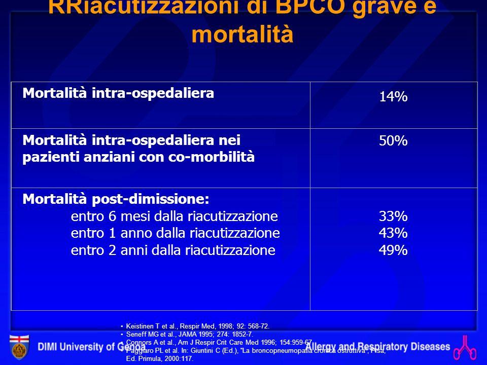 BMI > 29 Kg/m 2 BMI 24-29 Kg/m 2 BMI 20-24 Kg/m 2 BMI < 20 Kg/m 2 Il calo ponderale è un fattore prognostico nella BPCO Schols et al. AJRCCM 1998; 157