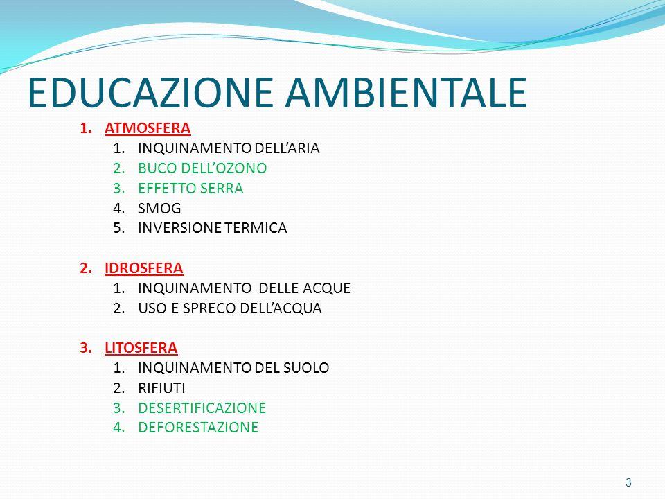 EDUCAZIONE AMBIENTALE 1.ATMOSFERA 1.INQUINAMENTO DELLARIA 2.BUCO DELLOZONO 3.EFFETTO SERRA 4.SMOG 5.INVERSIONE TERMICA 2.IDROSFERA 1.INQUINAMENTO DELL