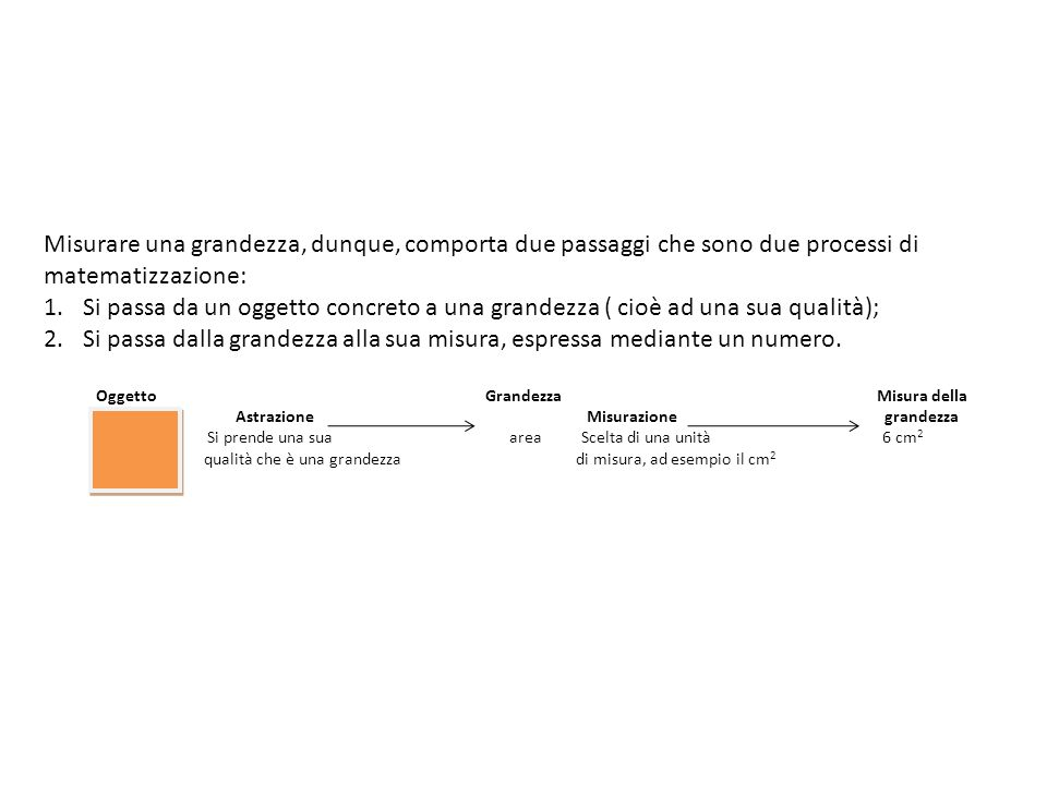 Misurare una grandezza, dunque, comporta due passaggi che sono due processi di matematizzazione: 1.Si passa da un oggetto concreto a una grandezza ( c