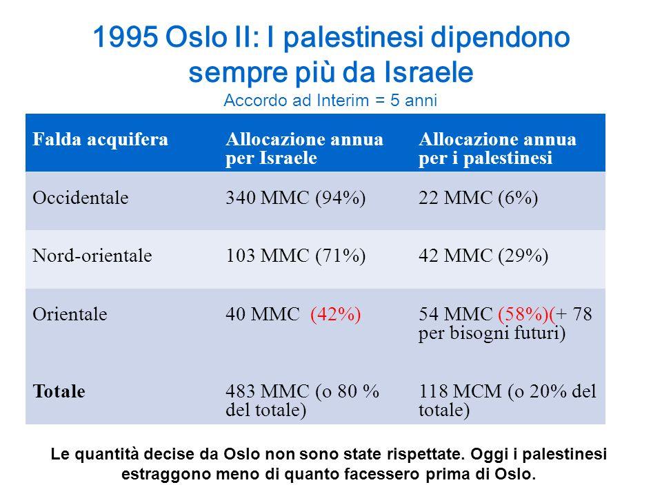 1995 Oslo II: I palestinesi dipendono sempre più da Israele Accordo ad Interim = 5 anni Falda acquifera Allocazione annua per Israele Allocazione annu