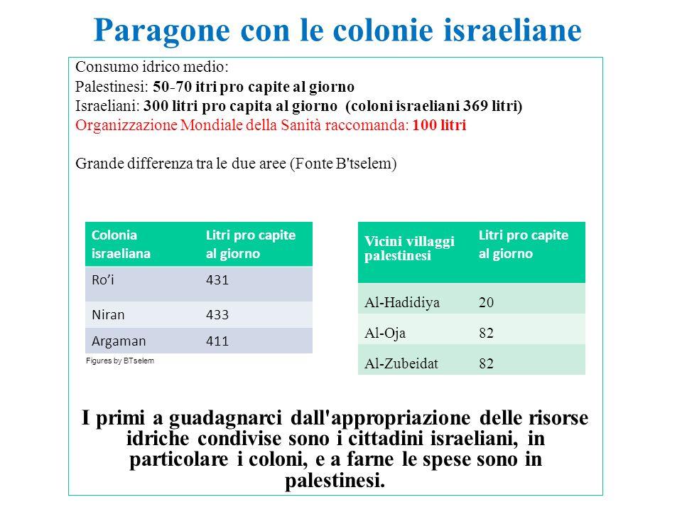 Paragone con le colonie israeliane Consumo idrico medio: Palestinesi: 50-70 itri pro capite al giorno Israeliani: 300 litri pro capita al giorno (colo