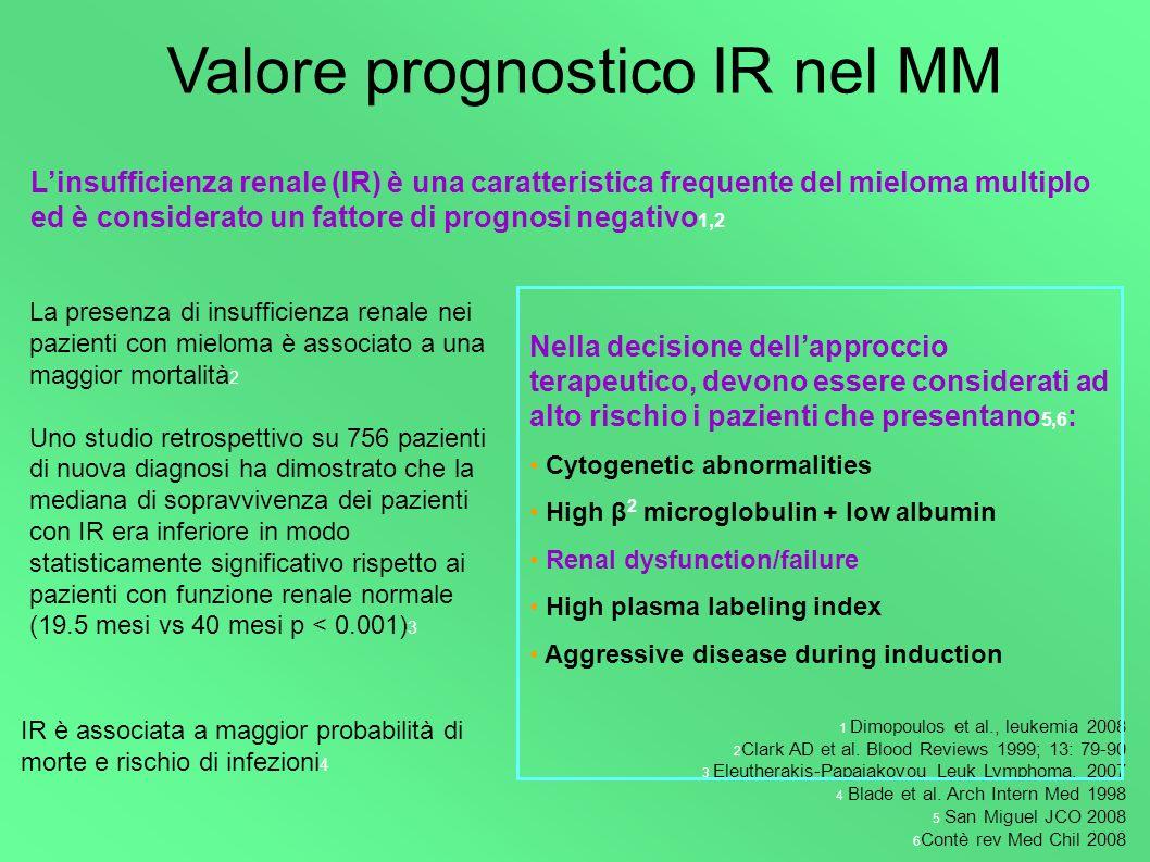 Valore prognostico IR nel MM La presenza di insufficienza renale nei pazienti con mieloma è associato a una maggior mortalità 2 Uno studio retrospetti