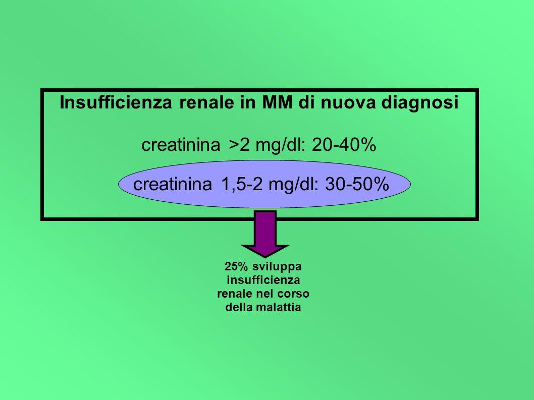 Insufficienza renale in MM di nuova diagnosi creatinina >2 mg/dl: 20-40% creatinina 1,5-2 mg/dl: 30-50% 25% sviluppa insufficienza renale nel corso de