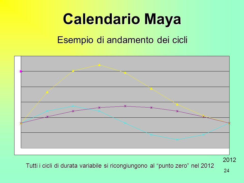 24 Calendario Maya 2012 Tutti i cicli di durata variabile si ricongiungono al punto zero nel 2012 Esempio di andamento dei cicli