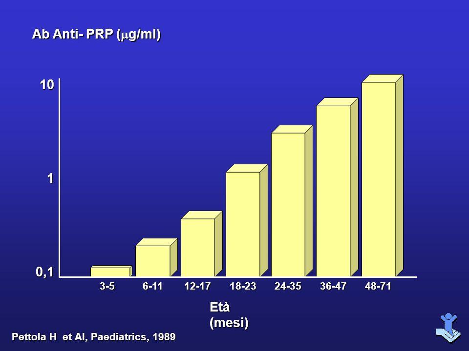 1010,1 Ab Anti- PRP ( g/ml) Età (mesi) 3-5 Pettola H et Al, Paediatrics, 1989 6-1112-1718-2324-3536-4748-71