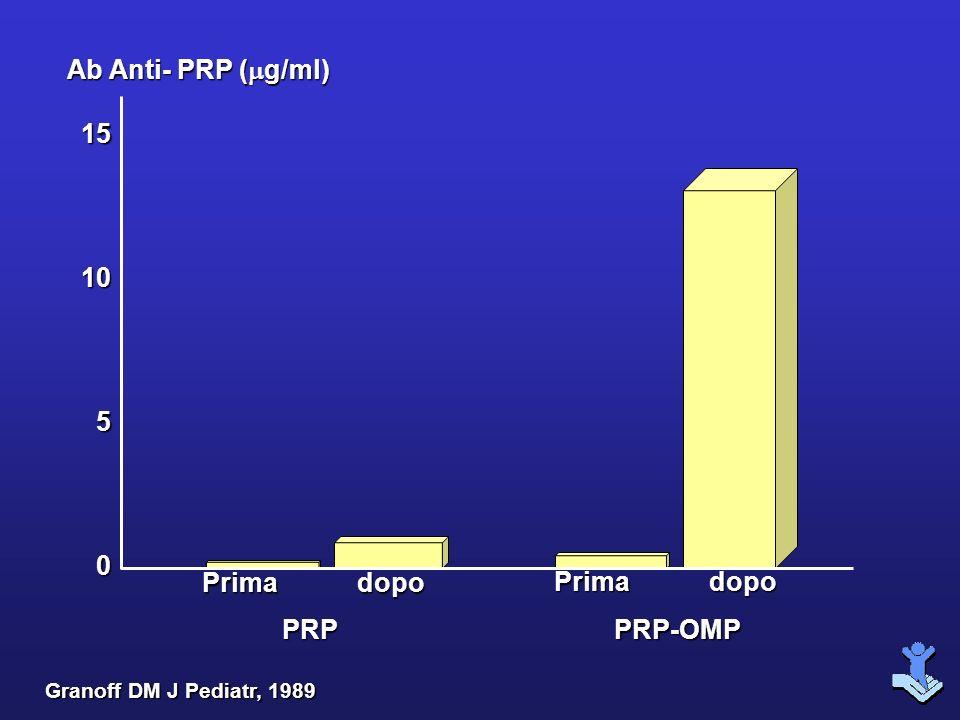 151050 Ab Anti- PRP ( g/ml) PRP Prima dopo Granoff DM J Pediatr, 1989 PRP-OMP Prima dopo