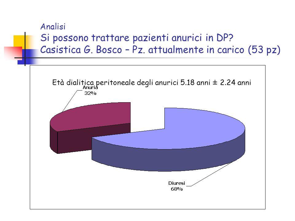 Analisi Si possono trattare pazienti anurici in DP? Casistica G. Bosco – Pz. attualmente in carico (53 pz) Età dialitica peritoneale degli anurici 5.1