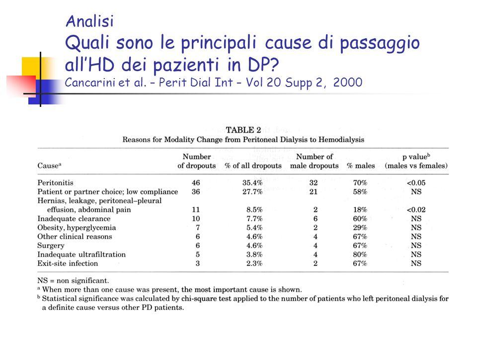 Analisi Quali sono le principali cause di passaggio allHD dei pazienti in DP? Cancarini et al. – Perit Dial Int – Vol 20 Supp 2, 2000