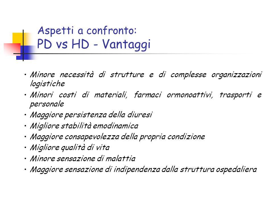 Aspetti a confronto: PD vs HD - Vantaggi Minore necessità di strutture e di complesse organizzazioni logistiche Minori costi di materiali, farmaci orm