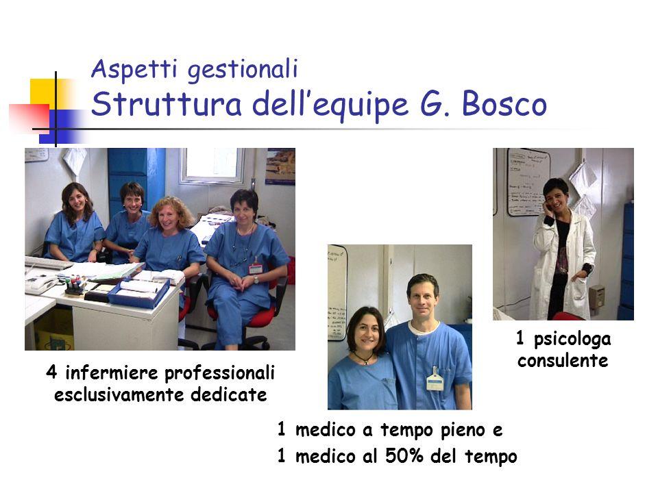 Aspetti gestionali Struttura dellequipe G. Bosco 1 medico a tempo pieno e 1 medico al 50% del tempo 4 infermiere professionali esclusivamente dedicate