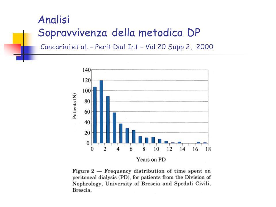 Analisi Sopravvivenza della metodica DP Cancarini et al. – Perit Dial Int – Vol 20 Supp 2, 2000