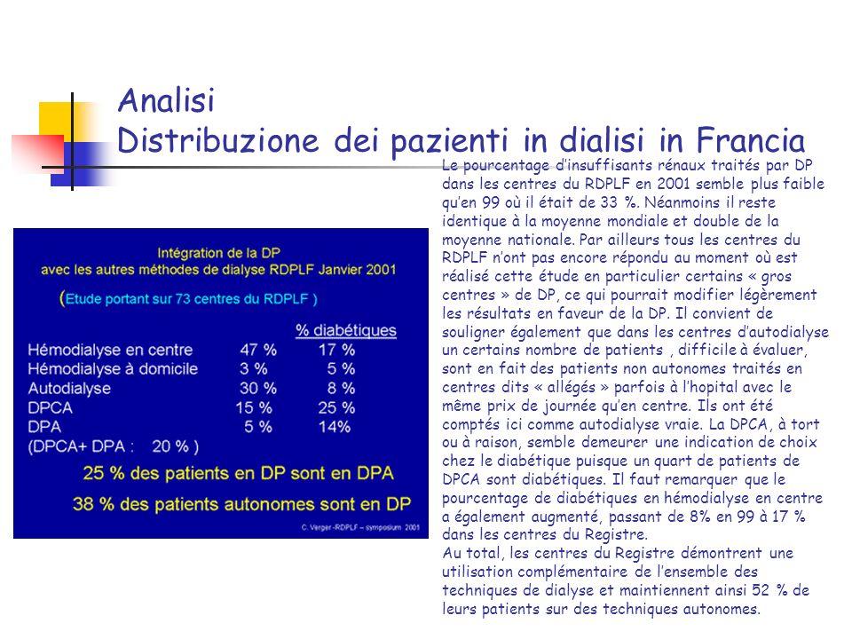 Analisi Distribuzione dei pazienti in dialisi in Francia Le pourcentage dinsuffisants rénaux traités par DP dans les centres du RDPLF en 2001 semble p