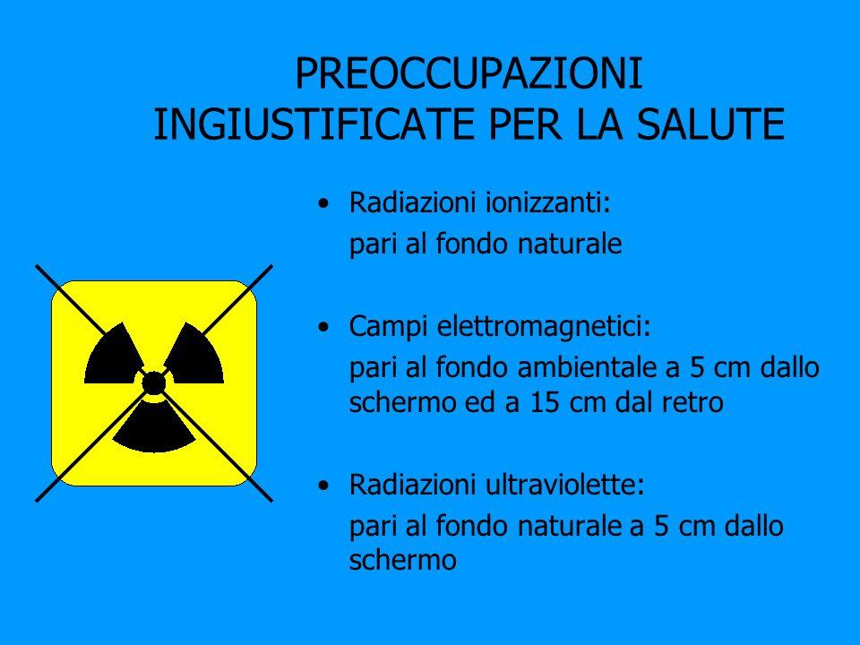 PREOCCUPAZIONI INGIUSTIFICATE PER LA SALUTE Radiazioni ionizzanti: pari al fondo naturale Campi elettromagnetici: pari al fondo ambientale a 5 cm dall