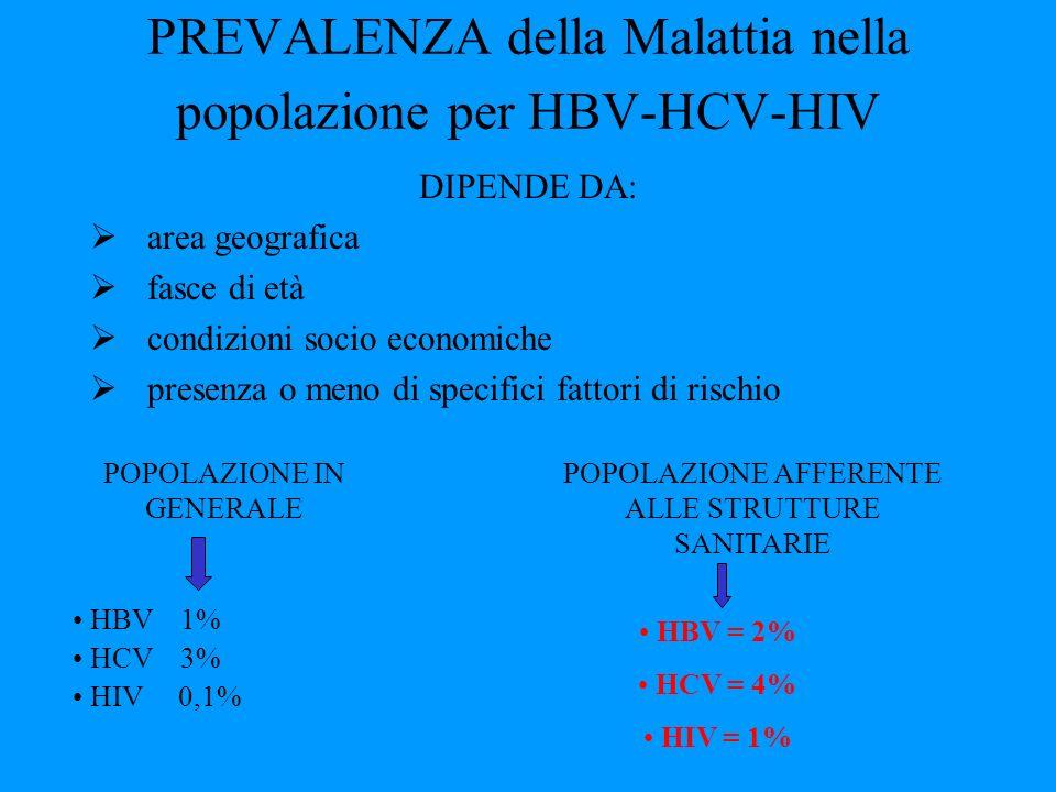 PREVALENZA della Malattia nella popolazione per HBV-HCV-HIV DIPENDE DA: area geografica fasce di età condizioni socio economiche presenza o meno di sp