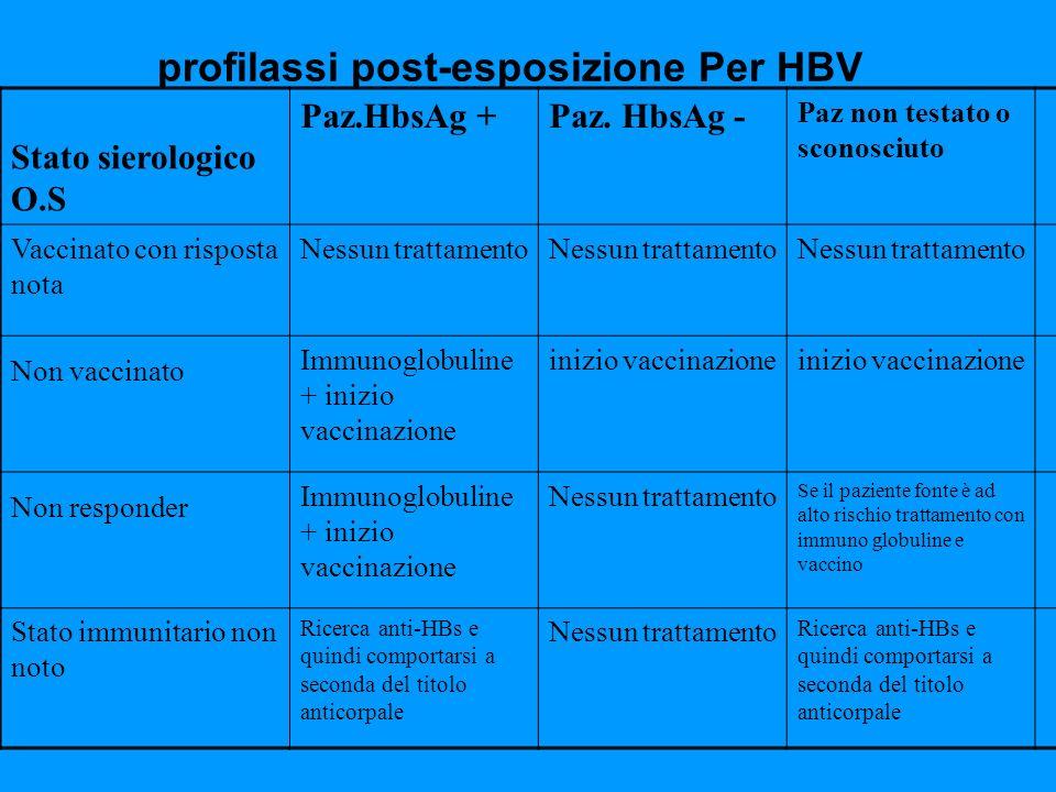 profilassi post-esposizione Per HBV Stato sierologico O.S Paz.HbsAg +Paz. HbsAg - Paz non testato o sconosciuto Vaccinato con risposta nota Nessun tra