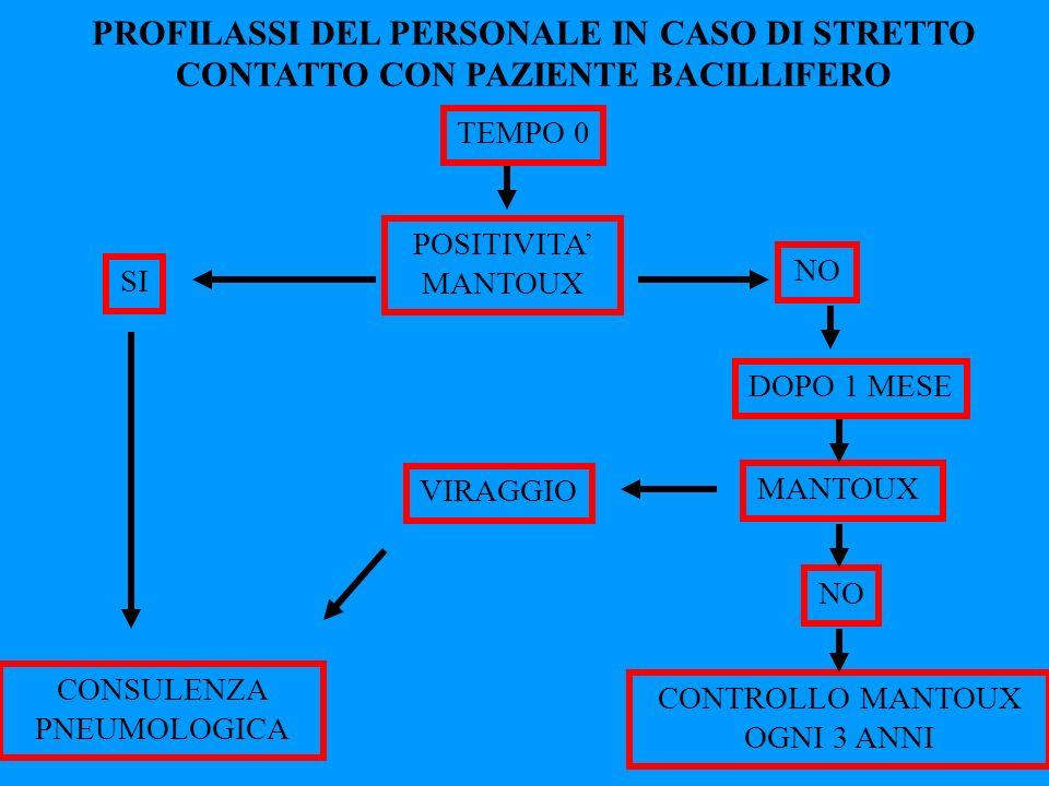PROFILASSI DEL PERSONALE IN CASO DI STRETTO CONTATTO CON PAZIENTE BACILLIFERO TEMPO 0 POSITIVITA MANTOUX NO SI DOPO 1 MESE MANTOUX VIRAGGIO NO CONTROL
