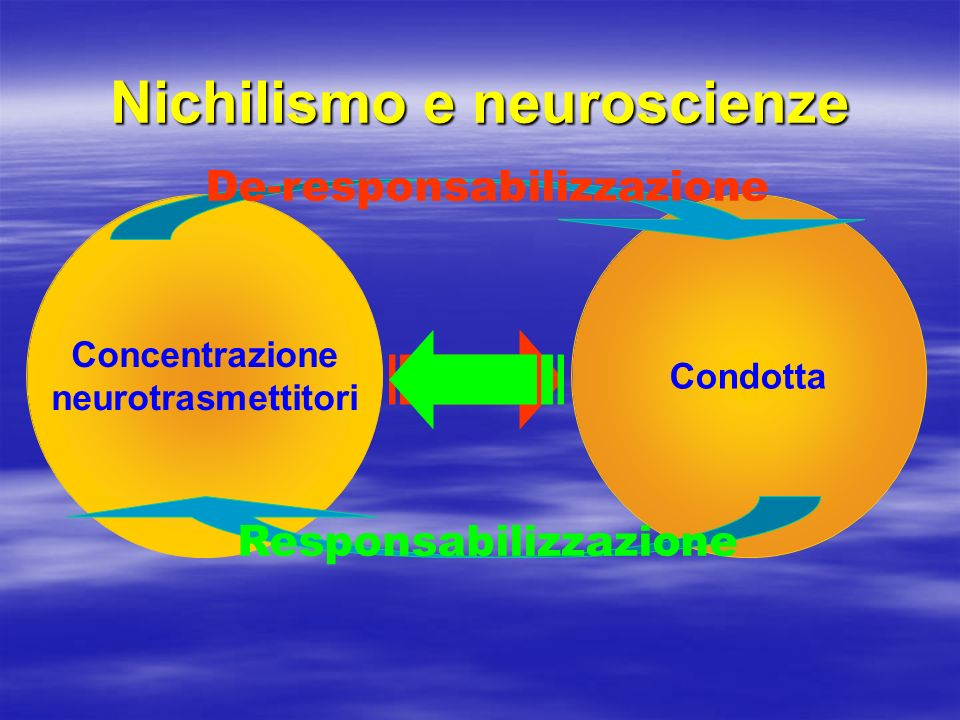 Nichilismo e neuroscienze Concentrazione neurotrasmettitori Condotta De-responsabilizzazione Responsabilizzazione