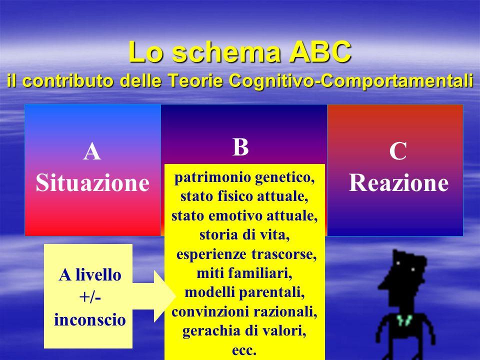 Lo schema ABC il contributo delle Teorie Cognitivo-Comportamentali A Situazione B Interpretazione C Reazione patrimonio genetico, stato fisico attuale