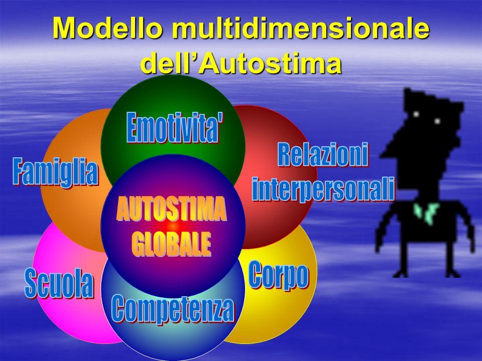 Modello multidimensionale dellAutostima