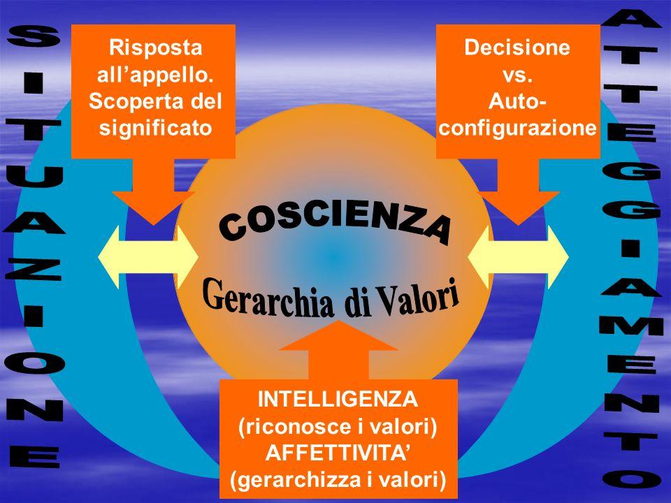 INTELLIGENZA (riconosce i valori) AFFETTIVITA (gerarchizza i valori) Risposta allappello. Scoperta del significato Decisione vs. Auto- configurazione