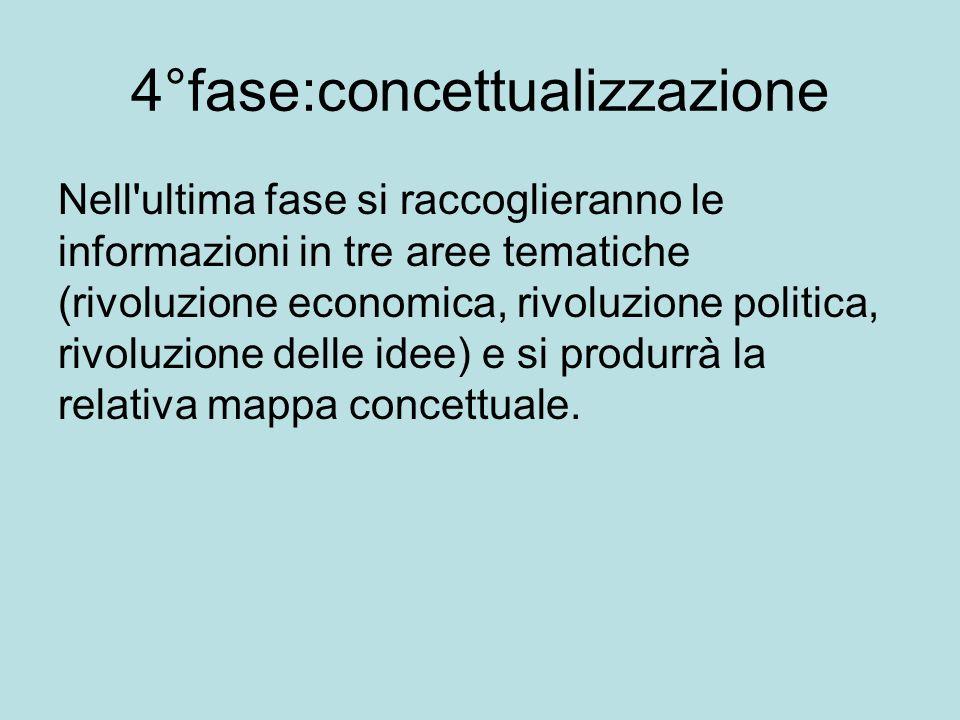 4°fase:concettualizzazione Nell'ultima fase si raccoglieranno le informazioni in tre aree tematiche (rivoluzione economica, rivoluzione politica, rivo