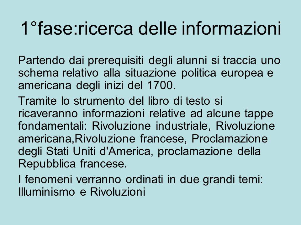1°fase:ricerca delle informazioni Partendo dai prerequisiti degli alunni si traccia uno schema relativo alla situazione politica europea e americana d