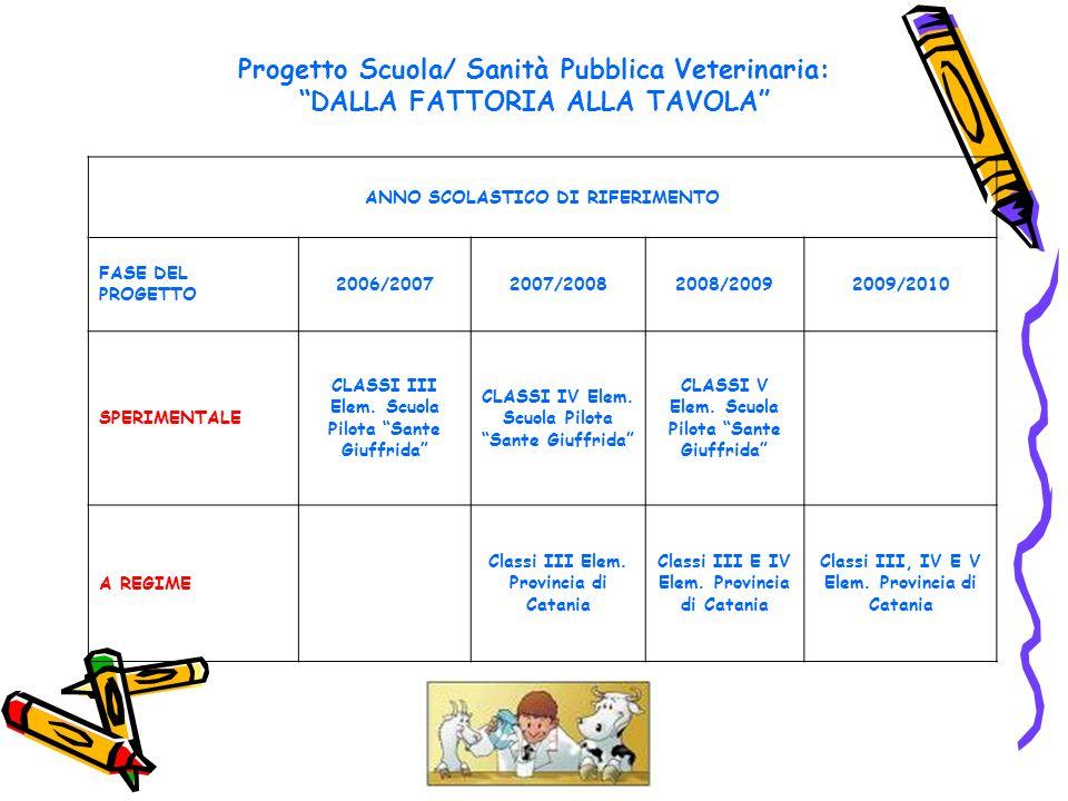 Progetto Scuola/ Sanità Pubblica Veterinaria: DALLA FATTORIA ALLA TAVOLA ANNO SCOLASTICO DI RIFERIMENTO FASE DEL PROGETTO 2006/20072007/20082008/20092