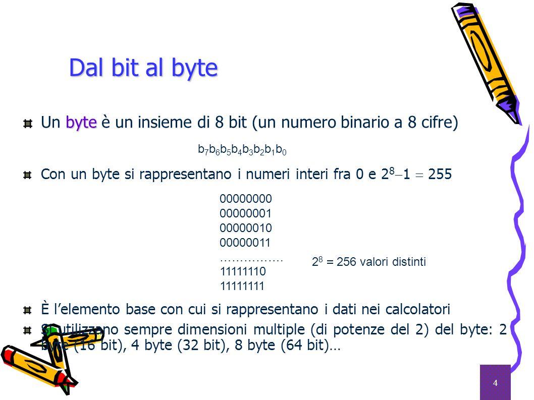4 byte Un byte è un insieme di 8 bit (un numero binario a 8 cifre) Con un byte si rappresentano i numeri interi fra 0 e 2 8 1 255 È lelemento base con