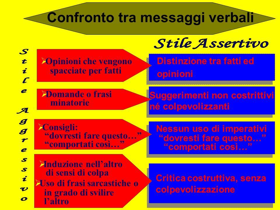 Confronto tra messaggi verbali Affermazioni lunghe Affermazioni lunghe e ripetitive e ripetitive Uso di parole riempitive, Uso di parole riempitive, d