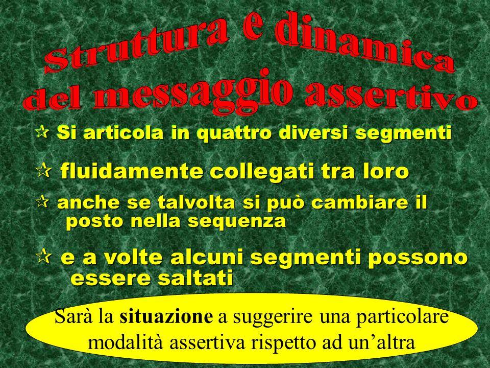 Messaggio assertivo Difesa dei propri diritti (ma io……….) Difesa dei propri diritti (ma io……….) Indicazione di nuove regole o di cambiamenti da sugger