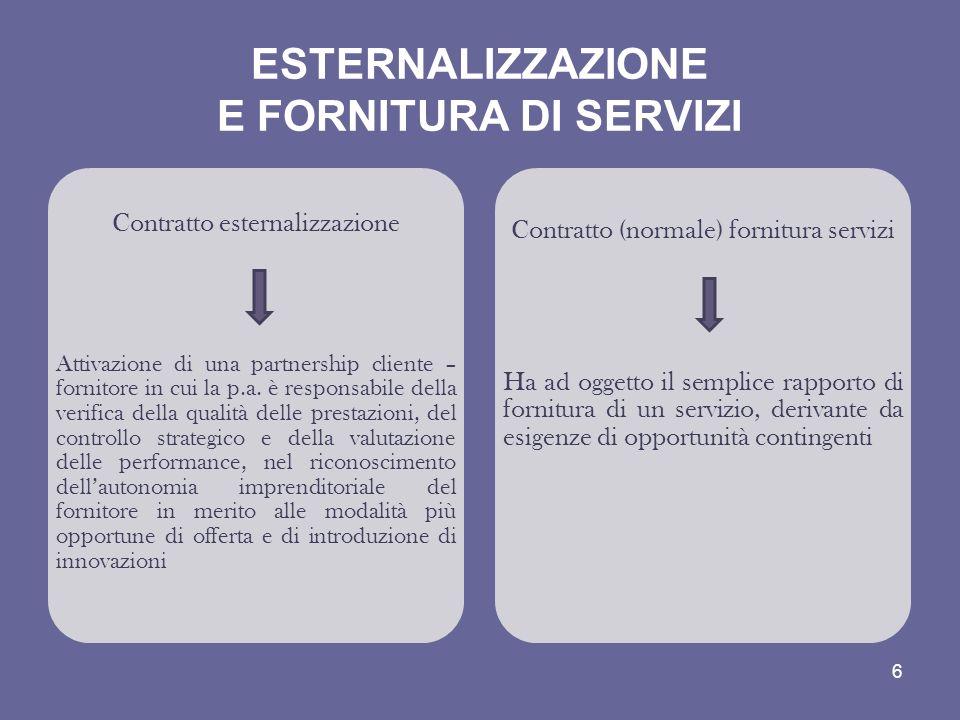 ESTERNALIZZAZIONE E FORNITURA DI SERVIZI Contratto esternalizzazione Attivazione di una partnership cliente – fornitore in cui la p.a. è responsabile