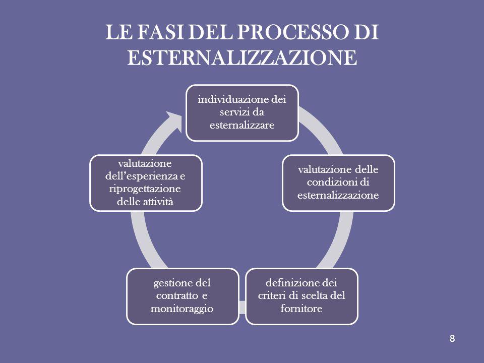 LE FASI DEL PROCESSO DI ESTERNALIZZAZIONE individuazione dei servizi da esternalizzare valutazione delle condizioni di esternalizzazione definizione d