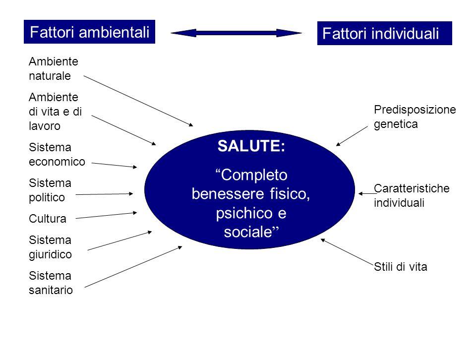 SALUTE: Completo benessere fisico, psichico e sociale Fattori ambientali Fattori individuali Predisposizione genetica Caratteristiche individuali Stil