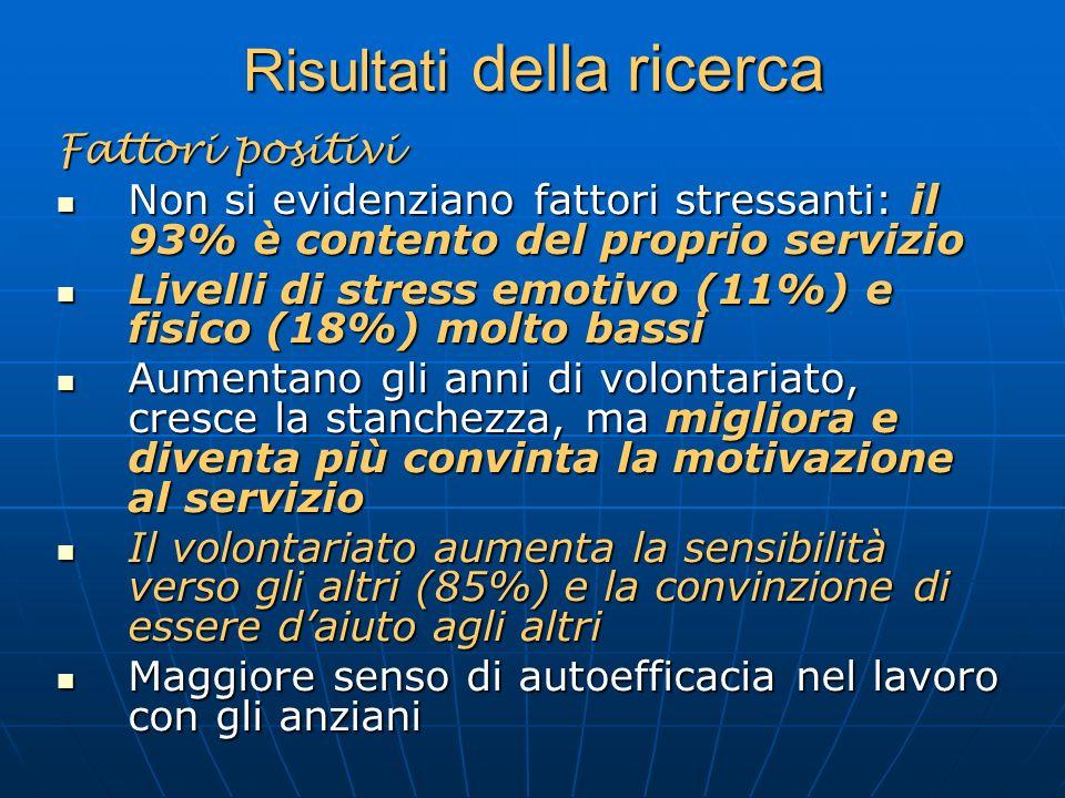 Risultati della ricerca Fattori positivi Non si evidenziano fattori stressanti: il 93% è contento del proprio servizio Non si evidenziano fattori stre