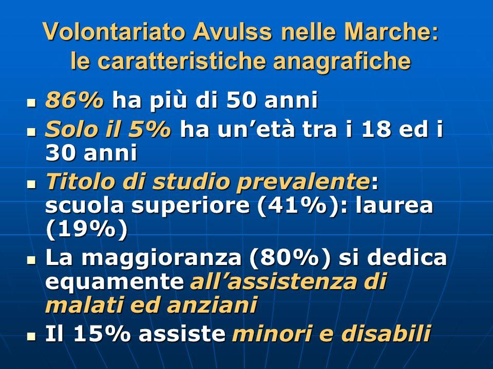 Volontariato Avulss nelle Marche: le caratteristiche anagrafiche 86% ha più di 50 anni 86% ha più di 50 anni Solo il 5% ha unetà tra i 18 ed i 30 anni