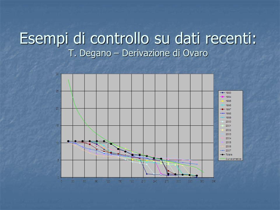 Esempi di controllo su dati recenti: T. Degano – Derivazione di Ovaro