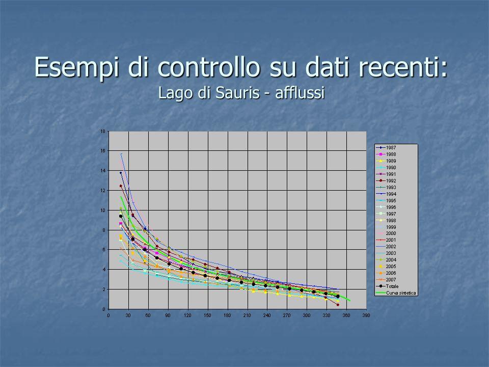 Esempi di controllo su dati recenti: Lago di Sauris - afflussi