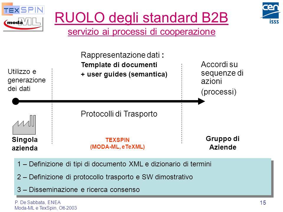 P. De Sabbata, ENEA Moda-ML e TexSpin, Ott-2003 15 RUOLO degli standard B2B servizio ai processi di cooperazione Accordi su sequenze di azioni (proces