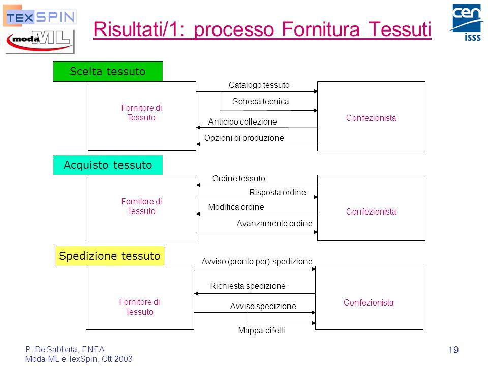 P. De Sabbata, ENEA Moda-ML e TexSpin, Ott-2003 19 Risultati/1: processo Fornitura Tessuti Scelta tessuto Fornitore di Tessuto Confezionista Scheda te