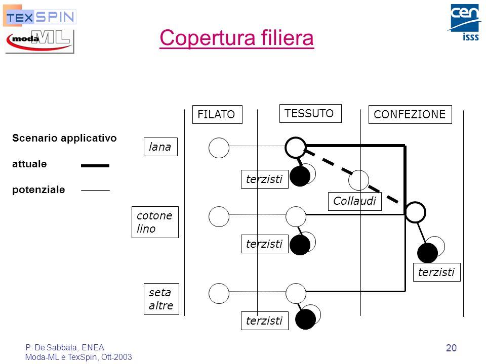 P. De Sabbata, ENEA Moda-ML e TexSpin, Ott-2003 20 Copertura filiera FILATO TESSUTO CONFEZIONE lana cotone lino seta altre terzisti Scenario applicati