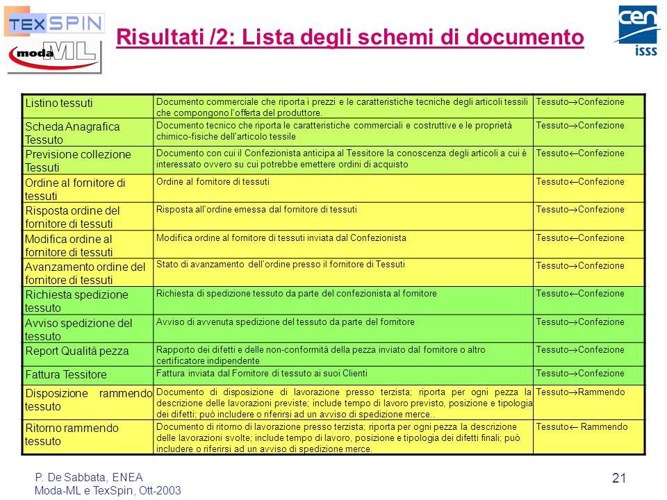 P. De Sabbata, ENEA Moda-ML e TexSpin, Ott-2003 21 Risultati /2: Lista degli schemi di documento Listino tessuti Documento commerciale che riporta i p
