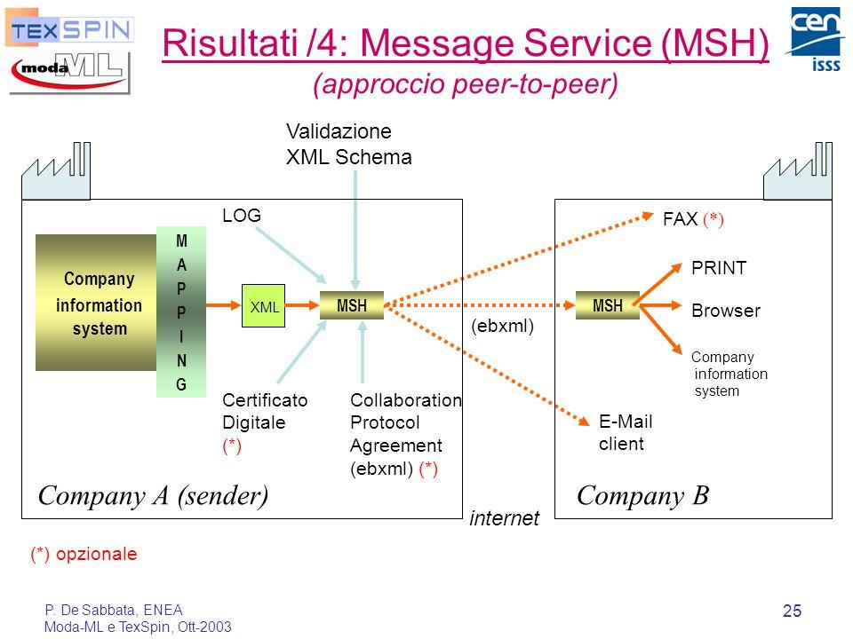 P. De Sabbata, ENEA Moda-ML e TexSpin, Ott-2003 25 Risultati /4: Message Service (MSH) (approccio peer-to-peer) Company information system XML MSH PRI