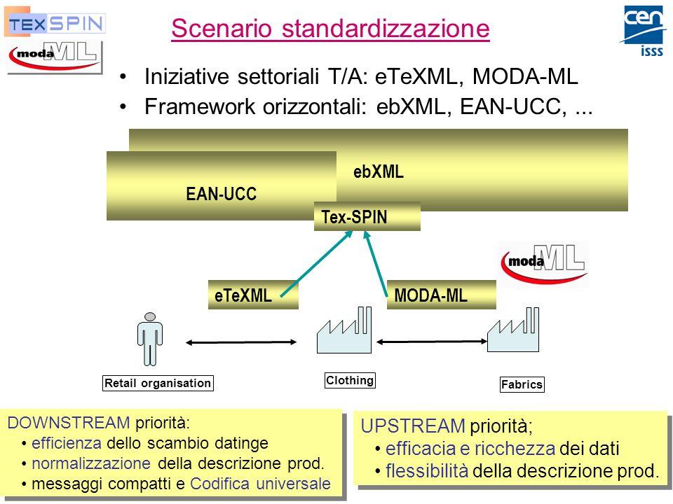 P. De Sabbata, ENEA Moda-ML e TexSpin, Ott-2003 33 Scenario standardizzazione Iniziative settoriali T/A: eTeXML, MODA-ML Framework orizzontali: ebXML,