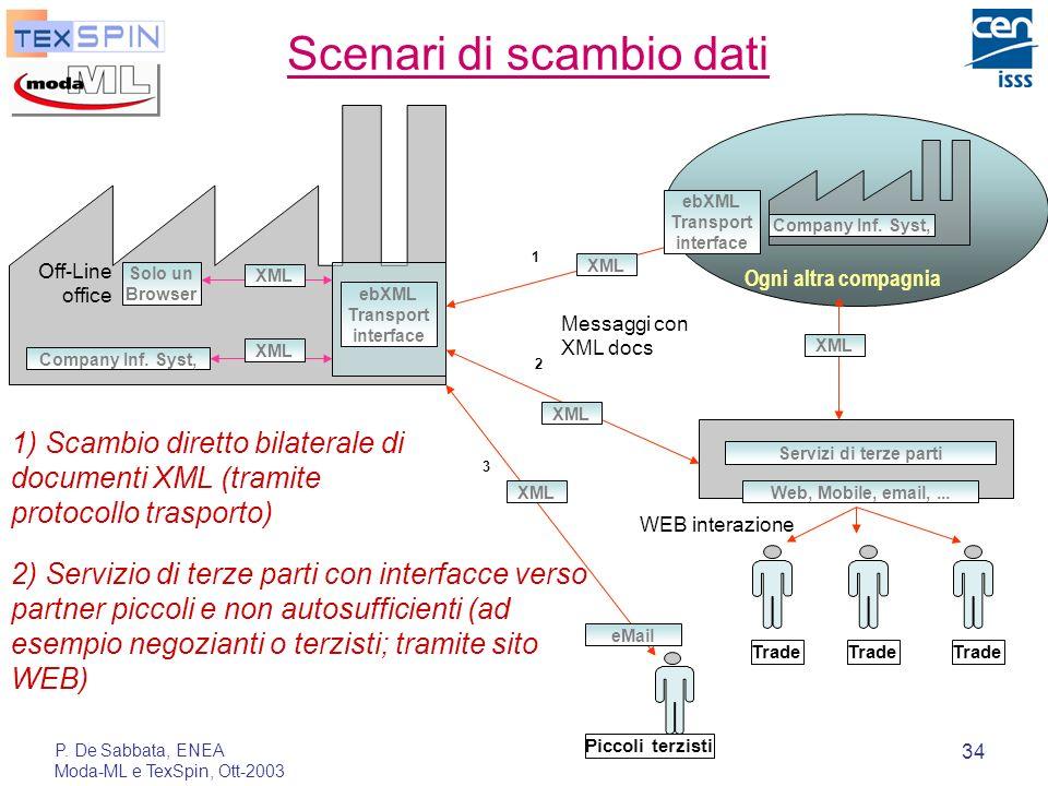 P. De Sabbata, ENEA Moda-ML e TexSpin, Ott-2003 34 Scenari di scambio dati 2 1) Scambio diretto bilaterale di documenti XML (tramite protocollo traspo