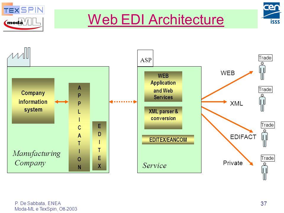 P. De Sabbata, ENEA Moda-ML e TexSpin, Ott-2003 37 Web EDI Architecture XML WEB Trade EDIFACT Private ASP Company information system APPLICATIONAPPLIC