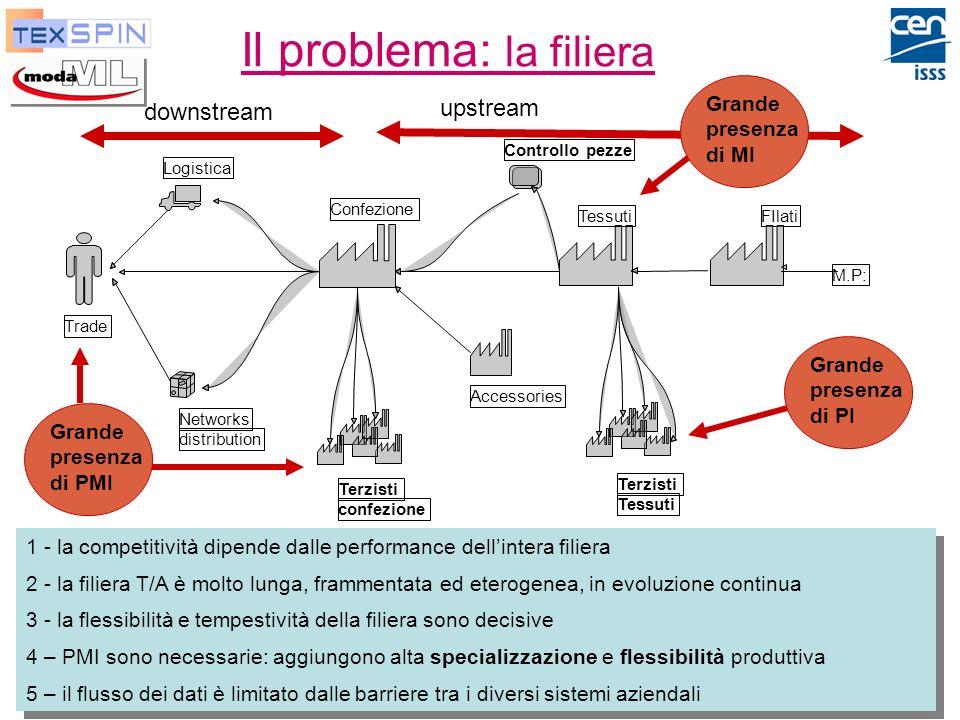 P. De Sabbata, ENEA Moda-ML e TexSpin, Ott-2003 4 Il problema: la filiera Logistica Networks distribution Trade Confezione Controllo pezze Tessuti Ter