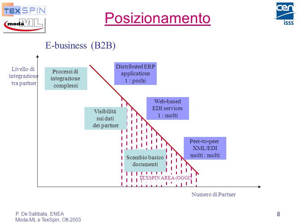 P. De Sabbata, ENEA Moda-ML e TexSpin, Ott-2003 8 Processi di integrazione complessi Scambio basico documenti Distributed ERP applications 1 : pochi W