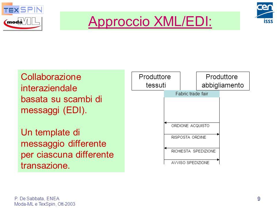 P. De Sabbata, ENEA Moda-ML e TexSpin, Ott-2003 9 Approccio XML/EDI: Produttore tessuti Fabric trade fair RICHIESTA SPEDIZIONE AVVISO SPEDIZIONE Produ
